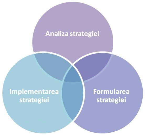 analiza strategiei trei indicatori)