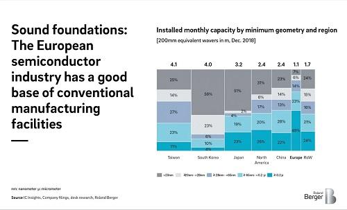 Cum poate fi creată o nouă putere globală în industria semiconductorilor