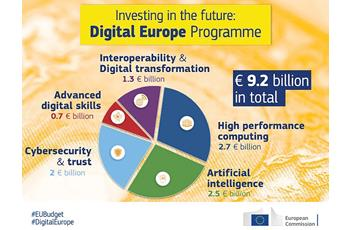 Europa digitală, 2021-2027