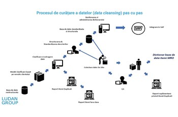 Data cleansing process